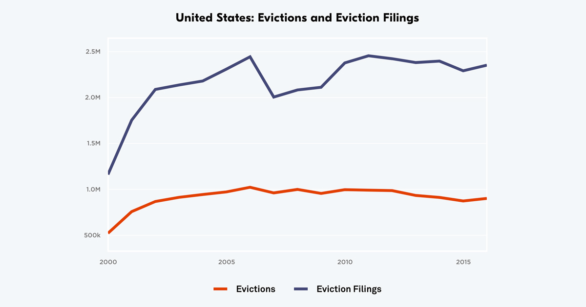 National Estimates Eviction In America